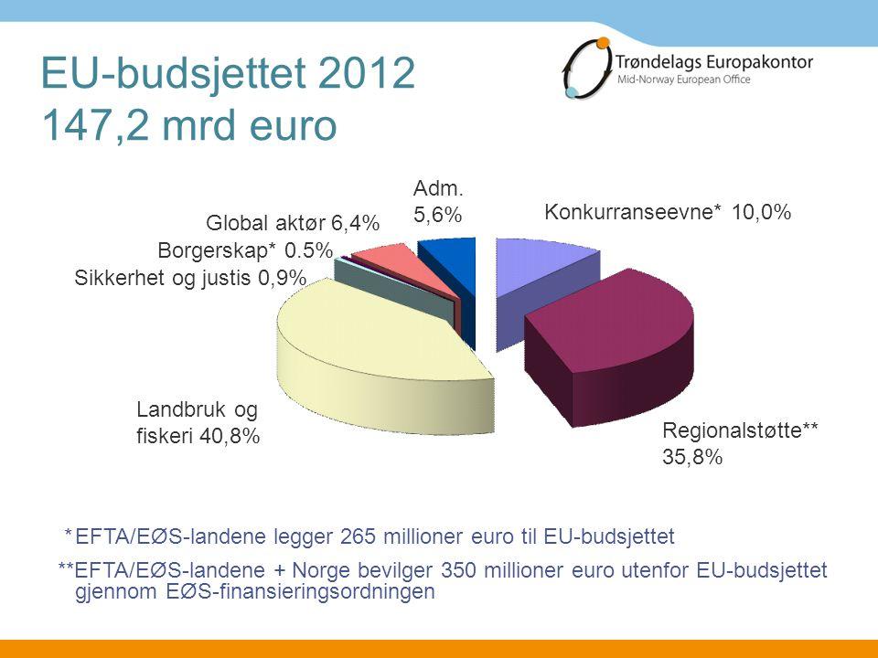 EU-budsjettet 2012 147,2 mrd euro Adm. 5,6% Konkurranseevne* 10,0%