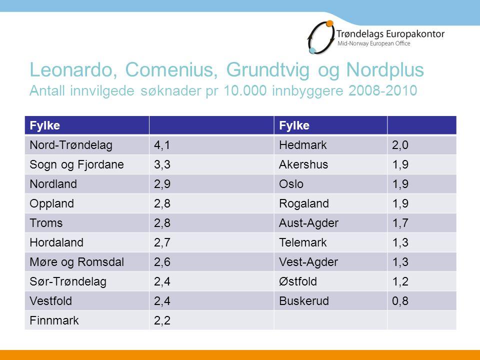 Leonardo, Comenius, Grundtvig og Nordplus Antall innvilgede søknader pr 10.000 innbyggere 2008-2010