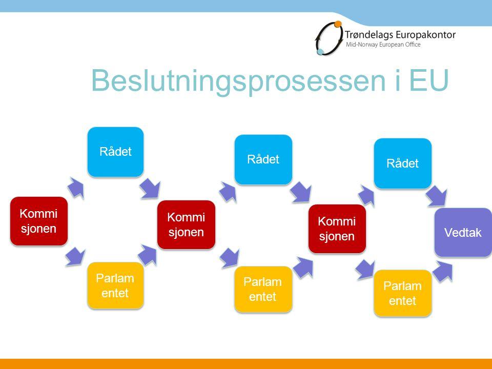 Beslutningsprosessen i EU