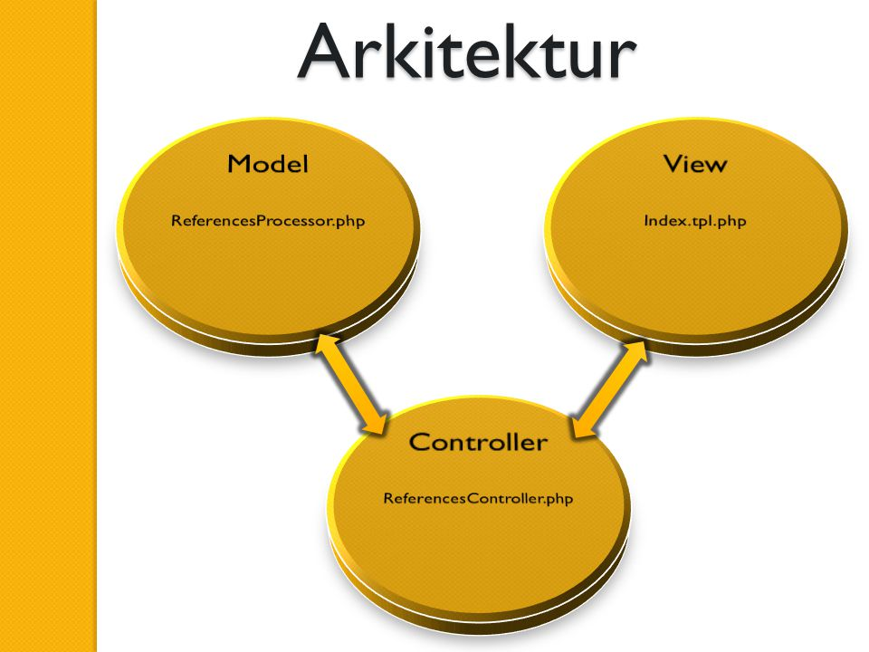 Arkitektur Model View Controller ReferencesProcessor.php Index.tpl.php