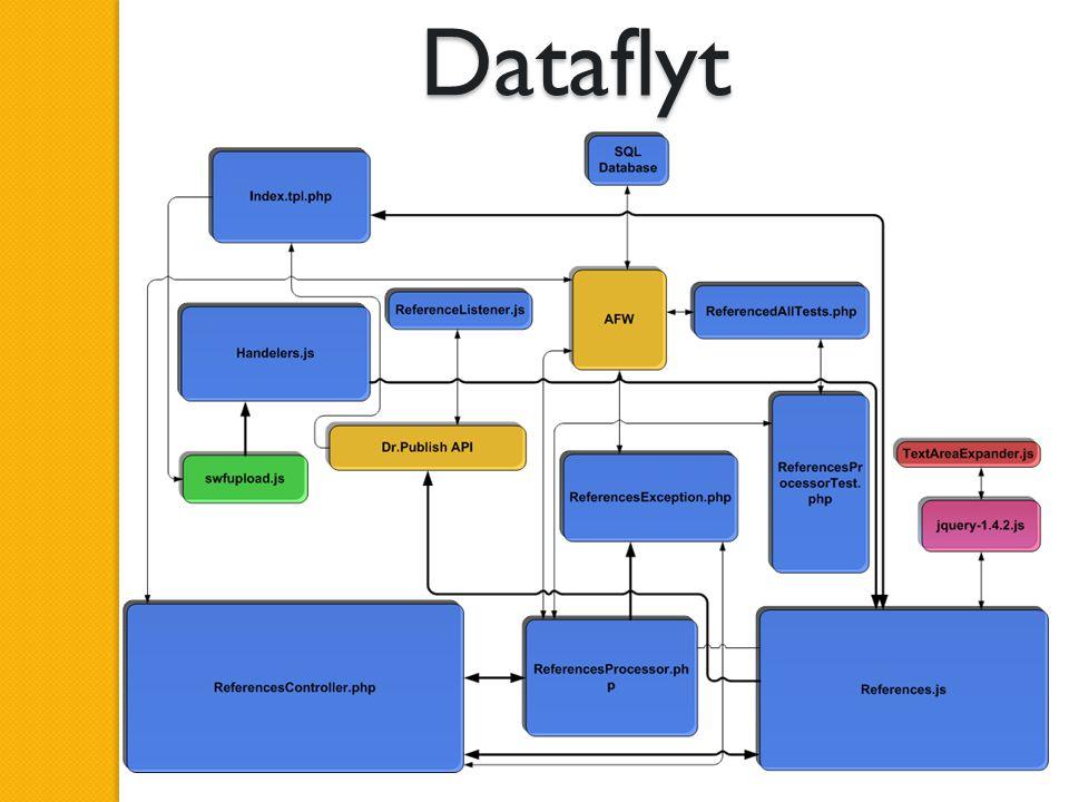 Dataflyt