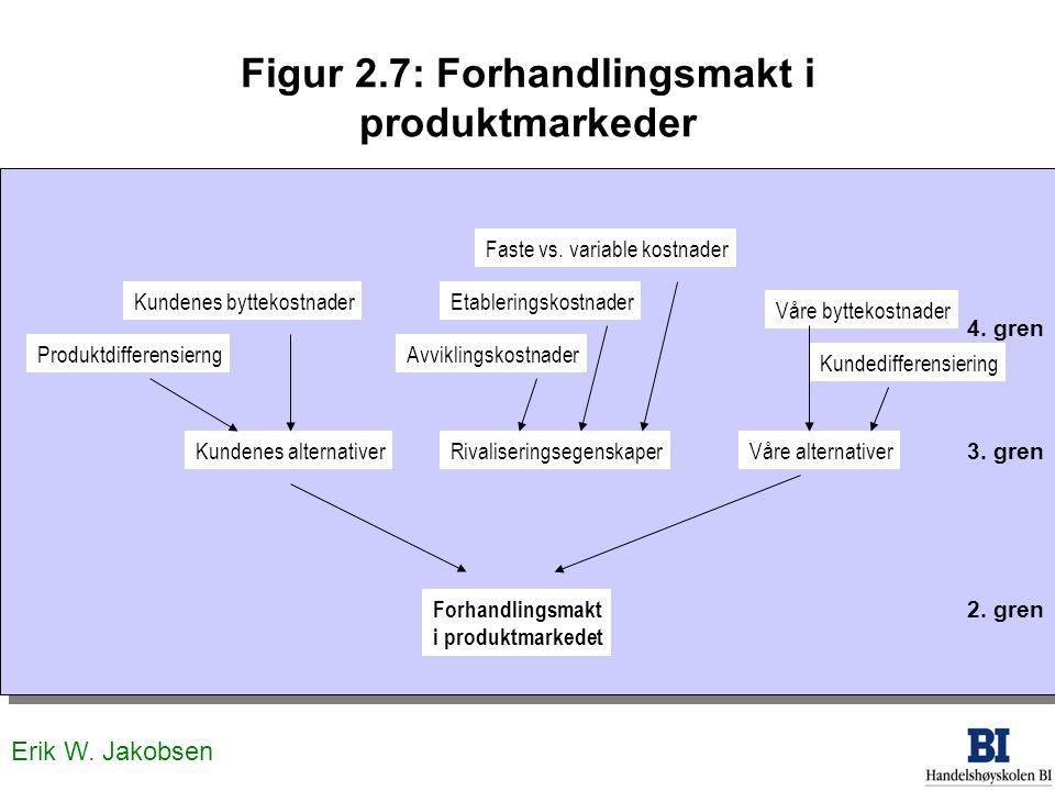 Figur 2.7: Forhandlingsmakt i produktmarkeder