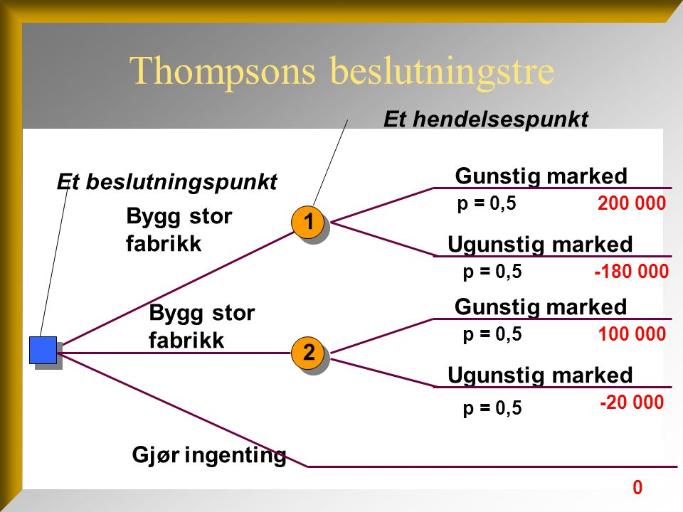 Thompsons beslutningstre