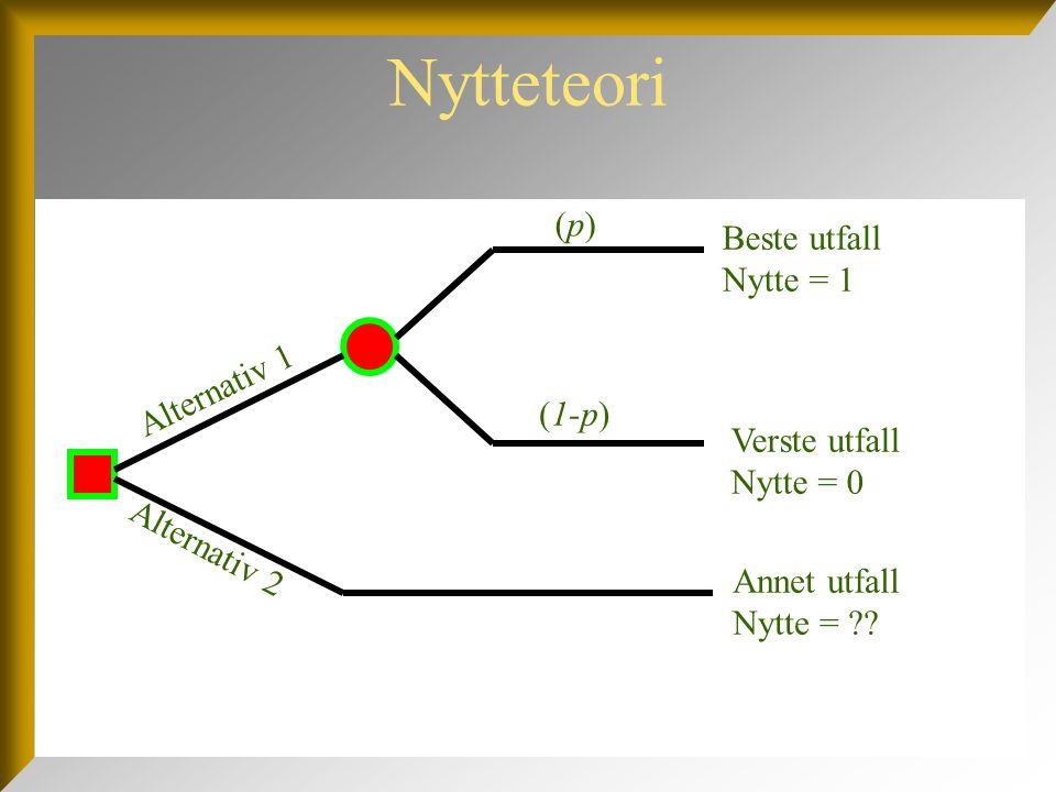 Nytteteori (p) Beste utfall Nytte = 1 Alternativ 1 (1-p) Verste utfall