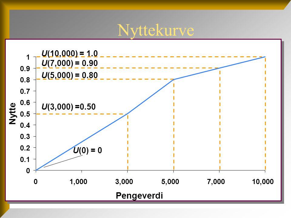 Nyttekurve Nytte Pengeverdi U(10,000) = 1.0 U(7,000) = 0.90