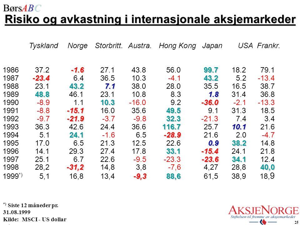 Risiko og avkastning i internasjonale aksjemarkeder