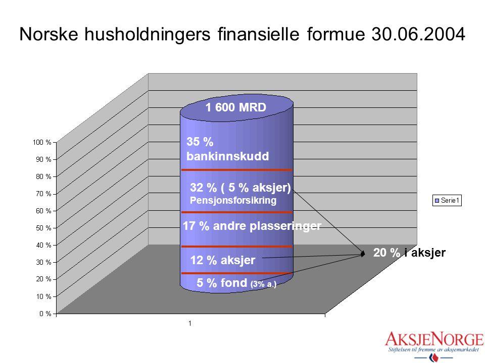 Norske husholdningers finansielle formue 30.06.2004
