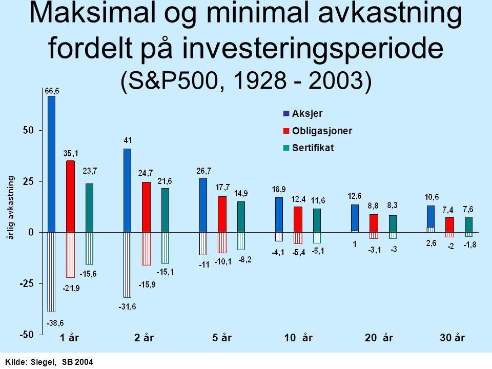 Maksimal og minimal avkastning fordelt på investeringsperiode (S&P500, 1928 - 2003)