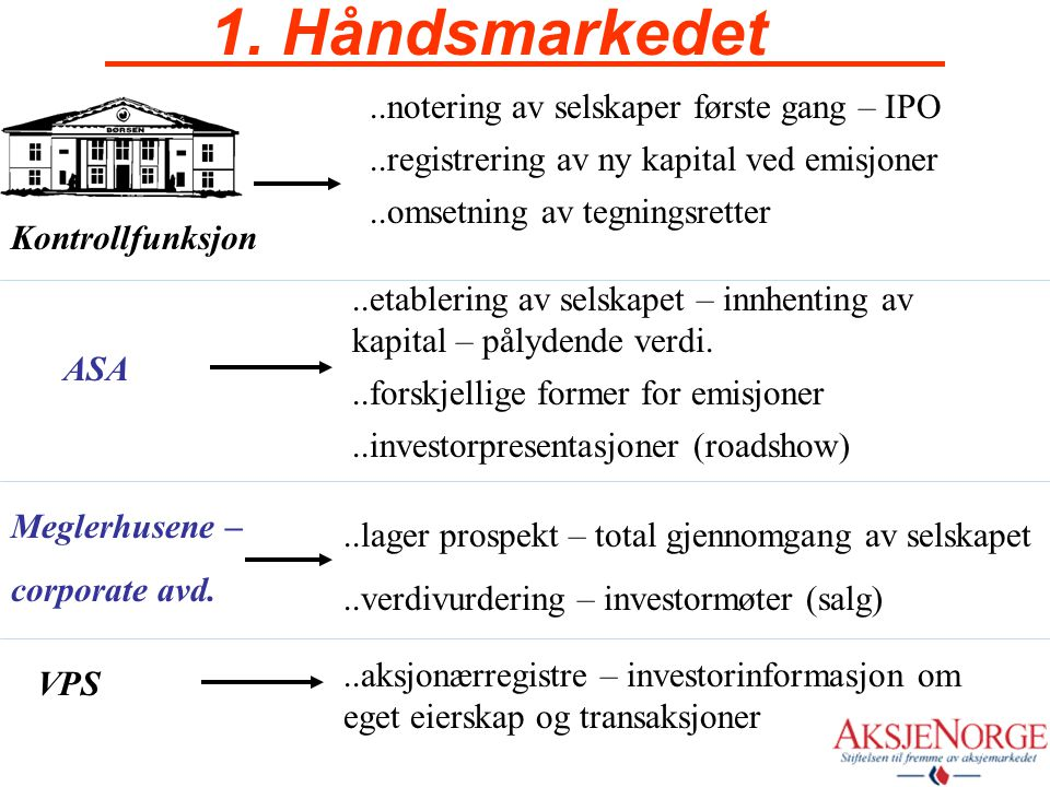 1. Håndsmarkedet ..notering av selskaper første gang – IPO