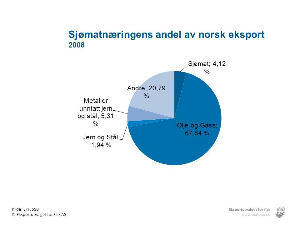 Sjømatnæringens andel av norsk eksport 2008