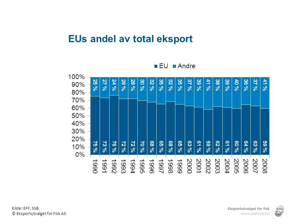 EUs andel av total eksport