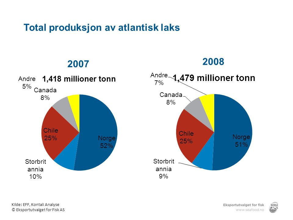 Total produksjon av atlantisk laks