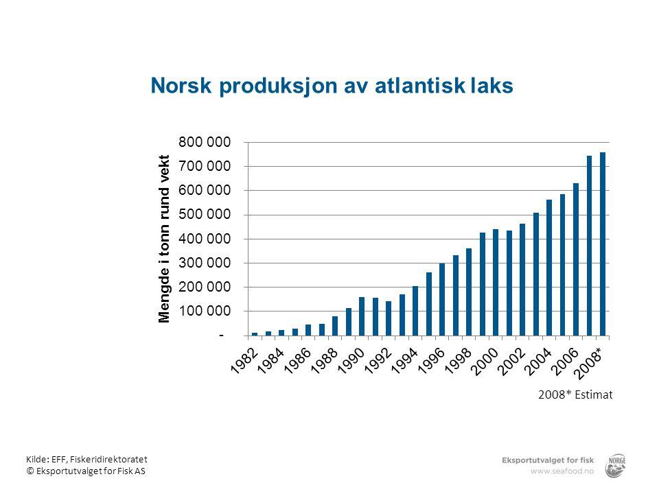 Norsk produksjon av atlantisk laks
