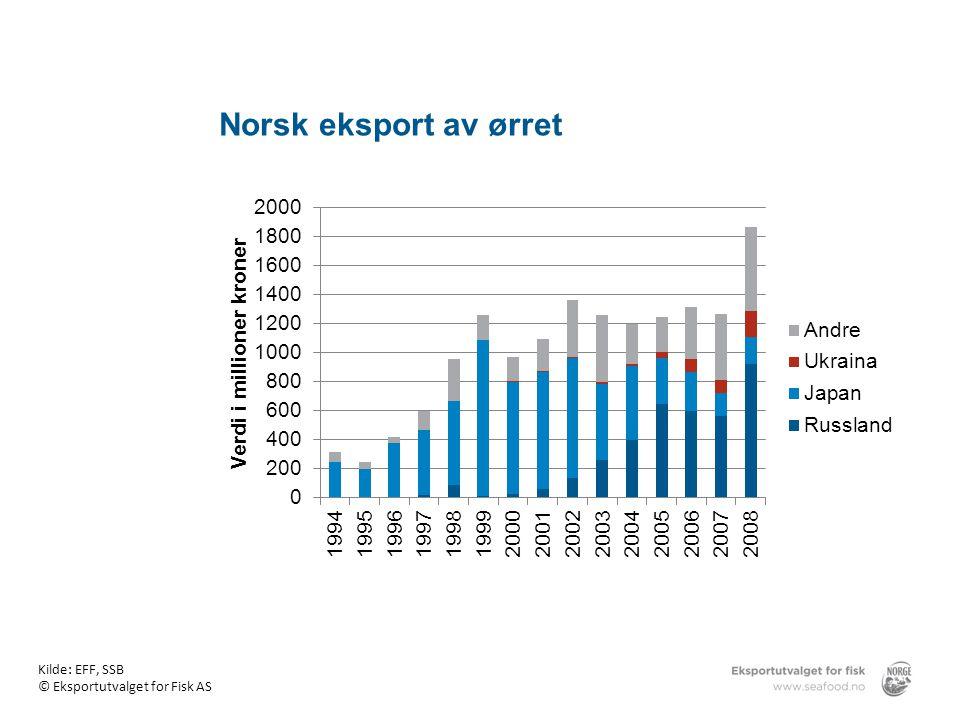 Norsk eksport av ørret Norsk eksport av ørret