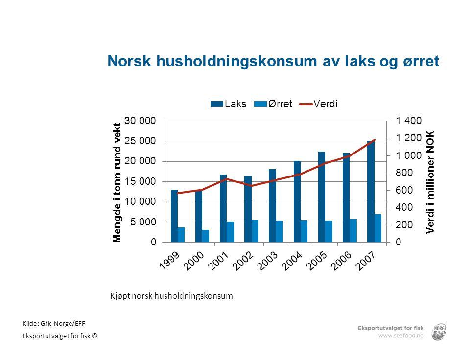 Norsk husholdningskonsum av laks og ørret