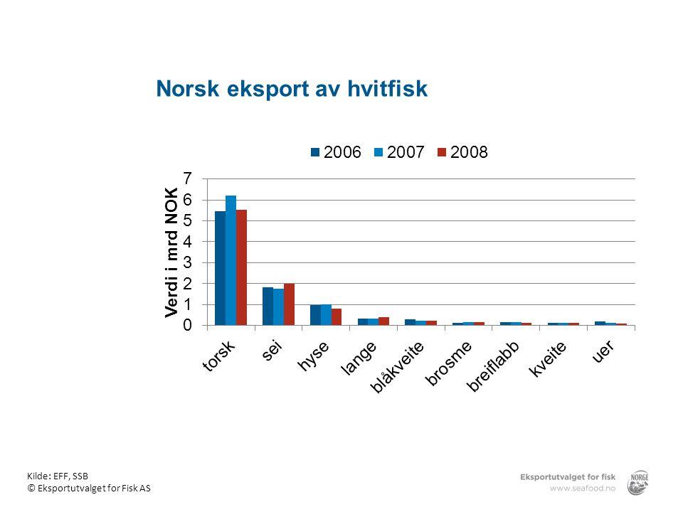 Norsk eksport av hvitfisk