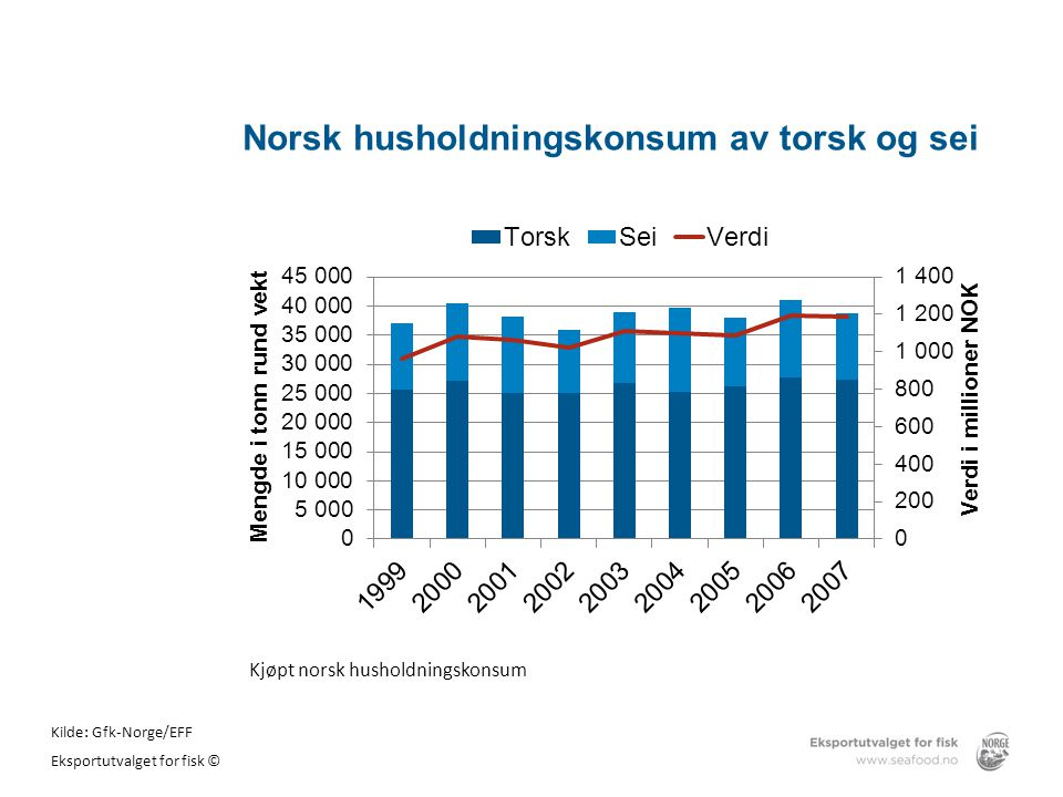 Norsk husholdningskonsum av torsk og sei