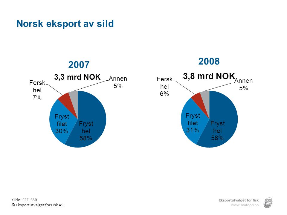 Norsk eksport av sild 2008 2007 Norsk eksport av sild