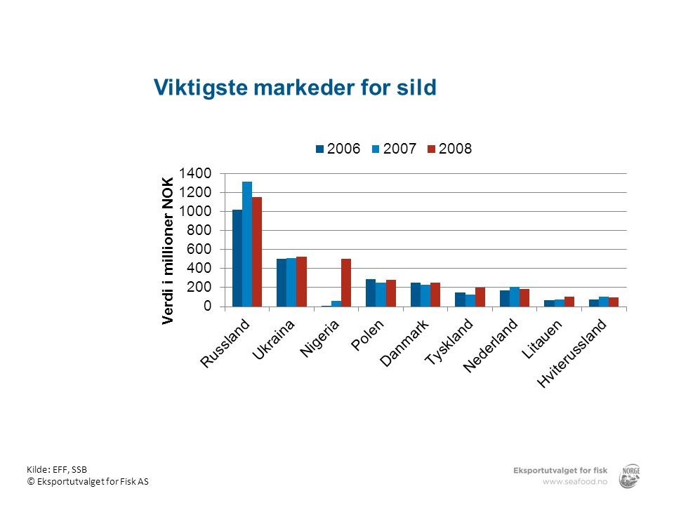 Viktigste markeder for sild