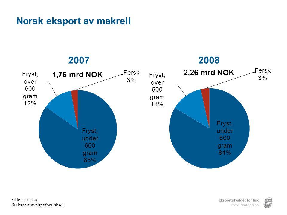 Norsk eksport av makrell