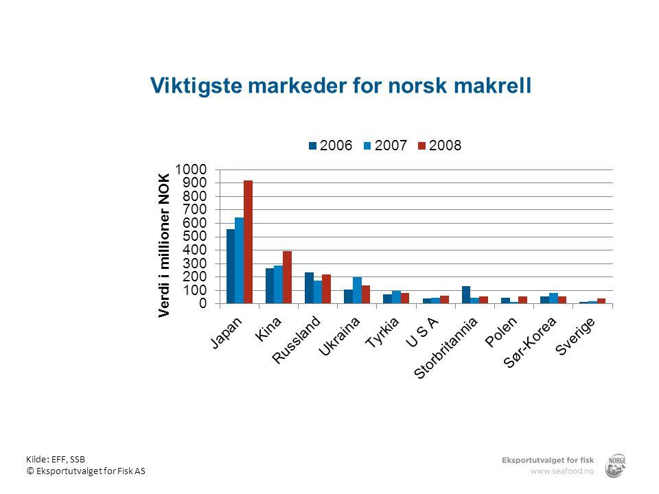 Viktigste markeder for norsk makrell