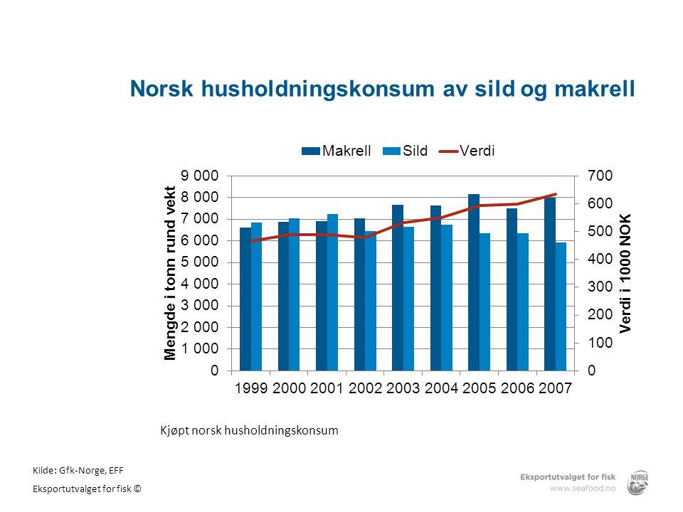Norsk husholdningskonsum av sild og makrell