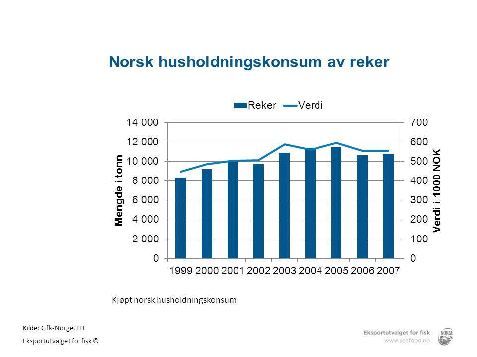 Norsk husholdningskonsum av reker