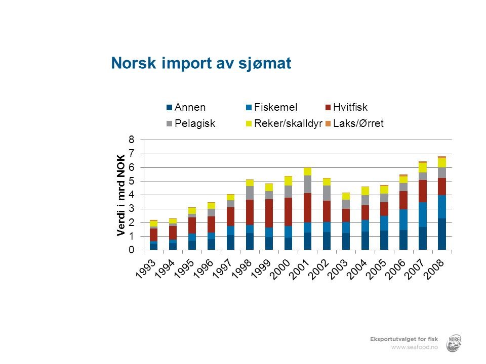 Norsk import av sjømat Norsk import av sjømat