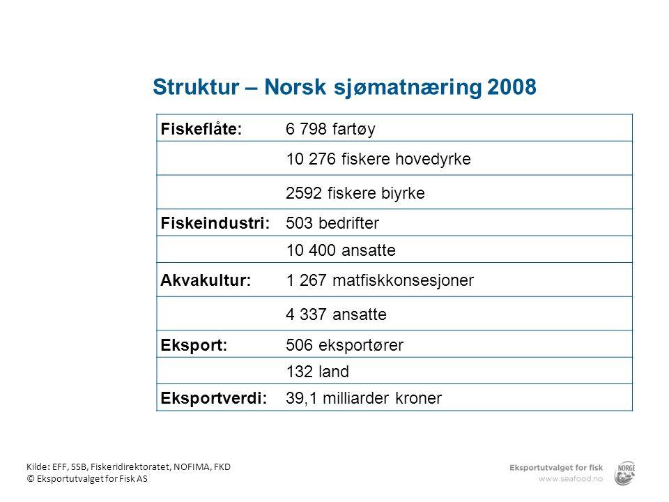 Struktur – Norsk sjømatnæring 2008