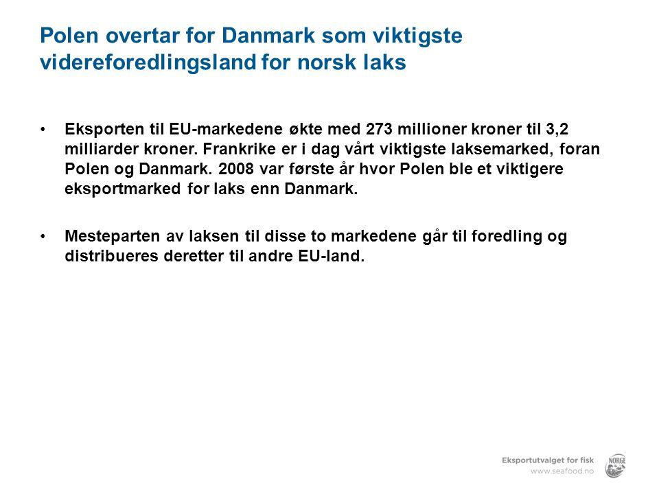 Polen overtar for Danmark som viktigste videreforedlingsland for norsk laks