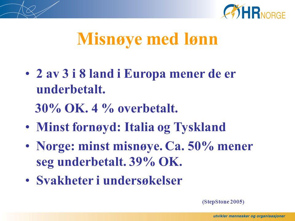 Misnøye med lønn 2 av 3 i 8 land i Europa mener de er underbetalt.