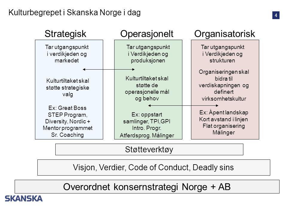 Overordnet konsernstrategi Norge + AB