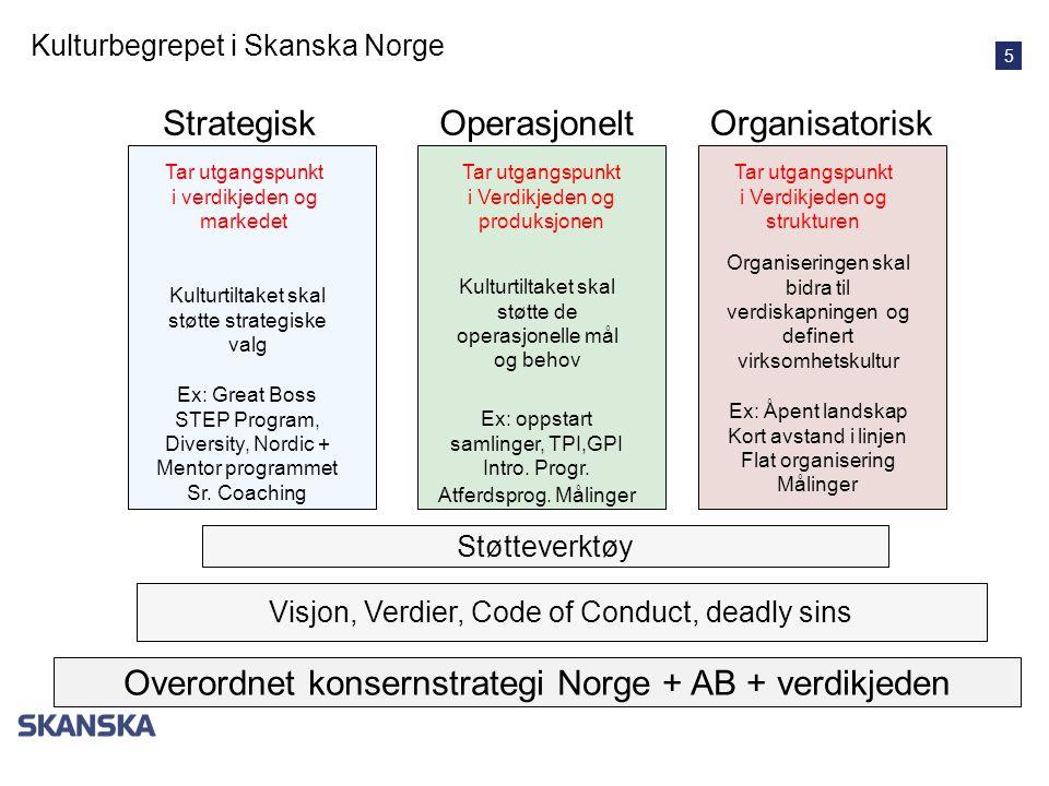 Overordnet konsernstrategi Norge + AB + verdikjeden