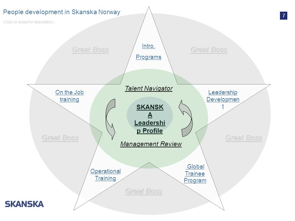 SKANSKA Leadership Profile