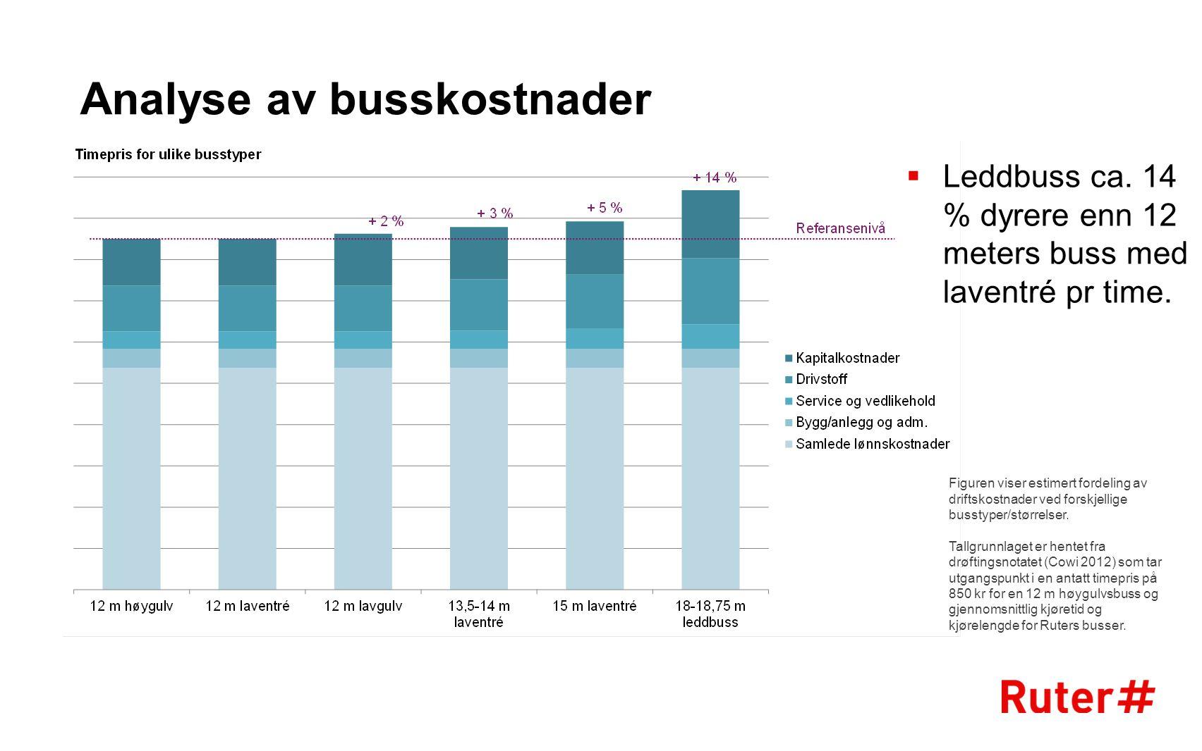 Analyse av busskostnader