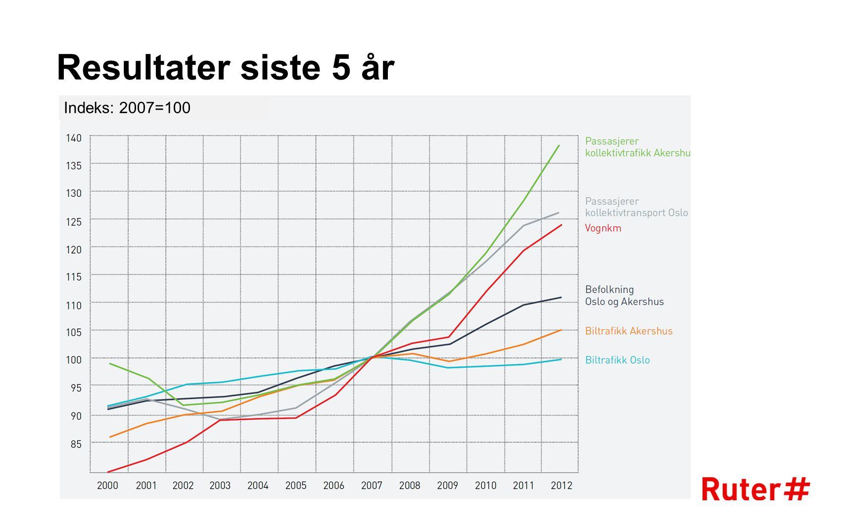 Resultater siste 5 år Indeks: 2007=100