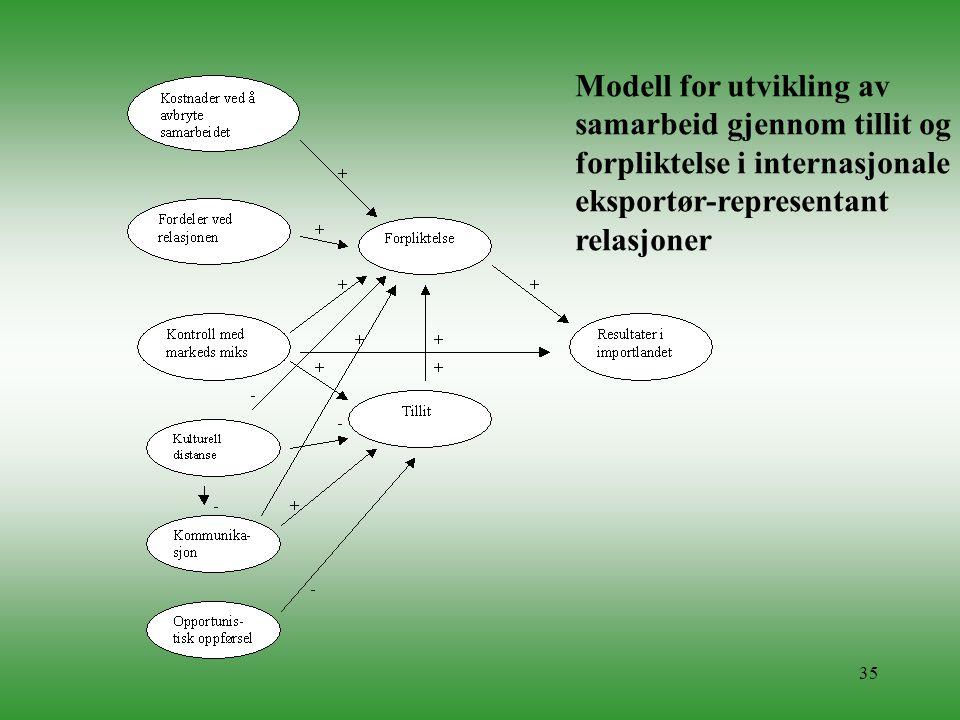 Modell for utvikling av