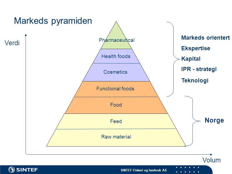 Markeds pyramiden Verdi Norge Volum Markeds orientert Ekspertise