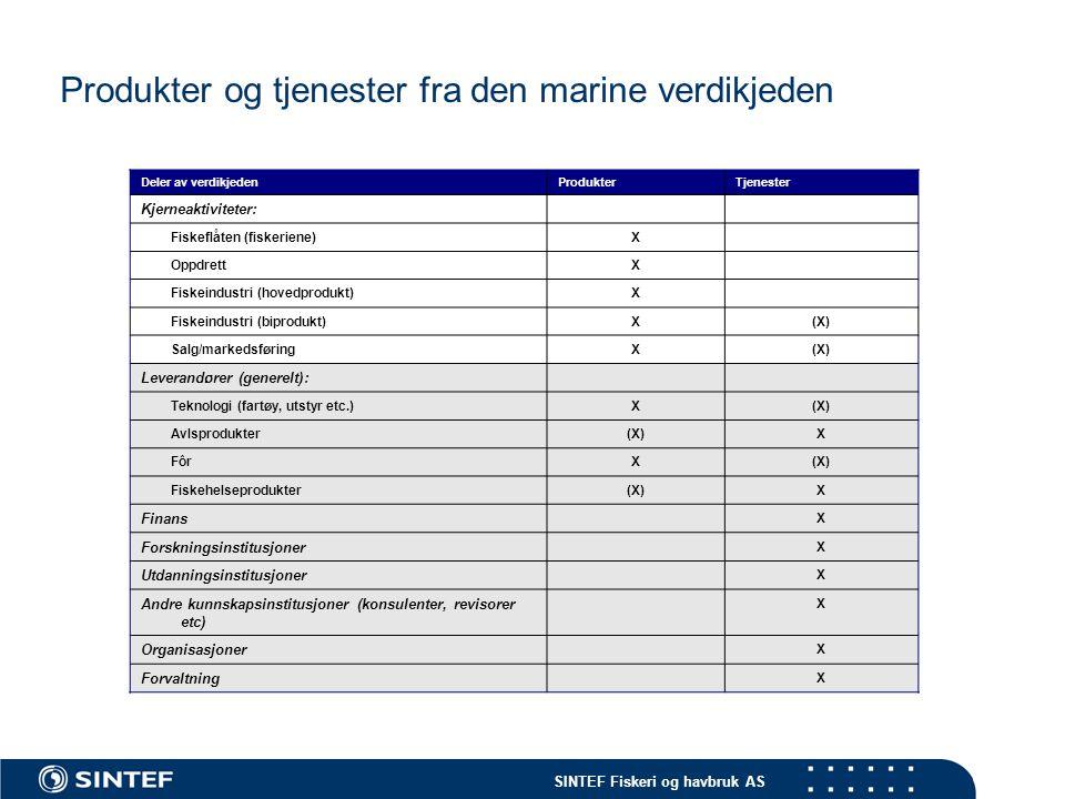 Produkter og tjenester fra den marine verdikjeden