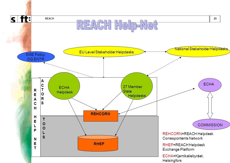 REACH Help-Net EU Level Stakeholder Helpdesks