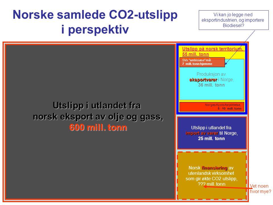 Norske samlede CO2-utslipp norsk eksport av olje og gass,