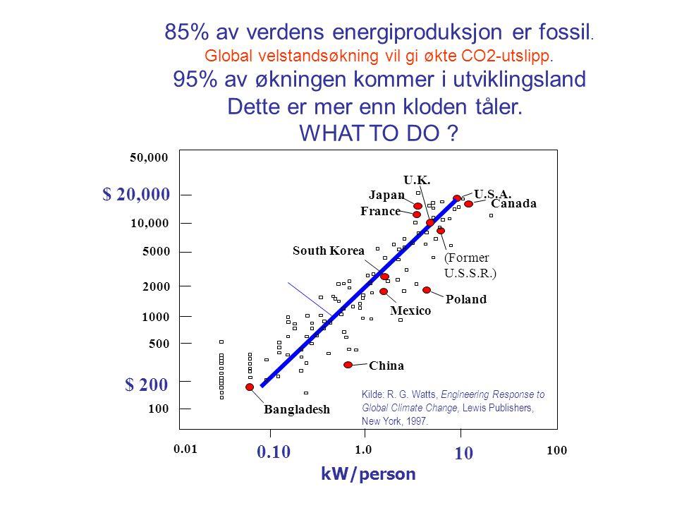 85% av verdens energiproduksjon er fossil.