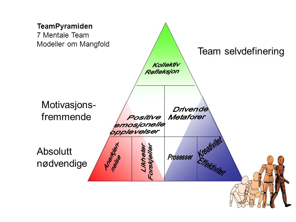 Team selvdefinering Motivasjons- fremmende Absolutt nødvendige
