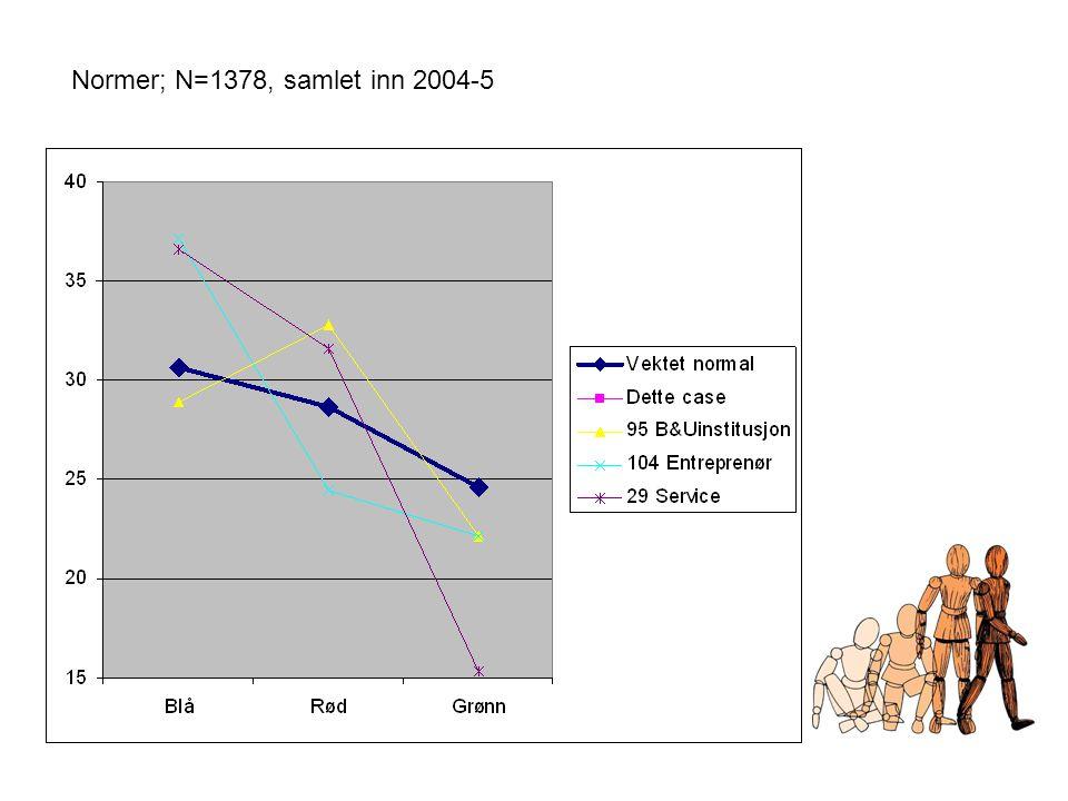Normer; N=1378, samlet inn 2004-5