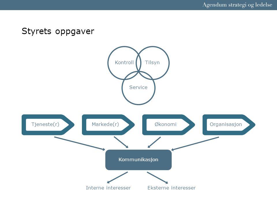 Styrets oppgaver Kontroll Tilsyn Service Tjeneste(r) Markede(r)