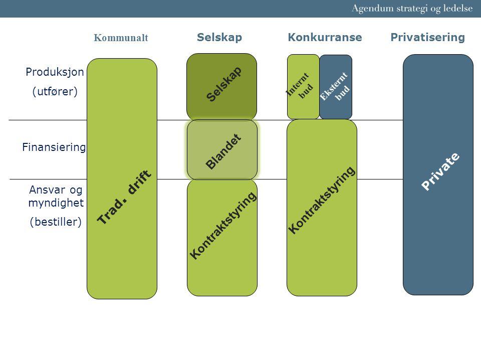 Kommunalt Selskap Konkurranse Privatisering