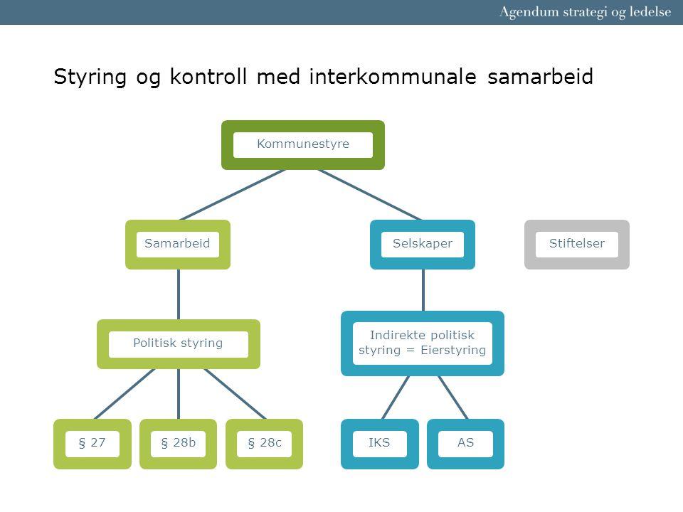 Styring og kontroll med interkommunale samarbeid