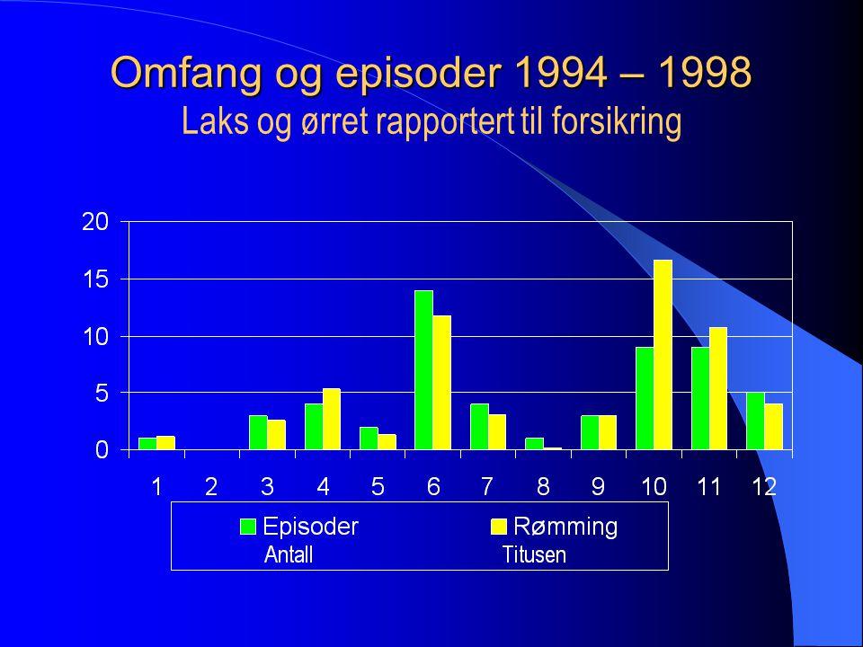 Omfang og episoder 1994 – 1998 Laks og ørret rapportert til forsikring