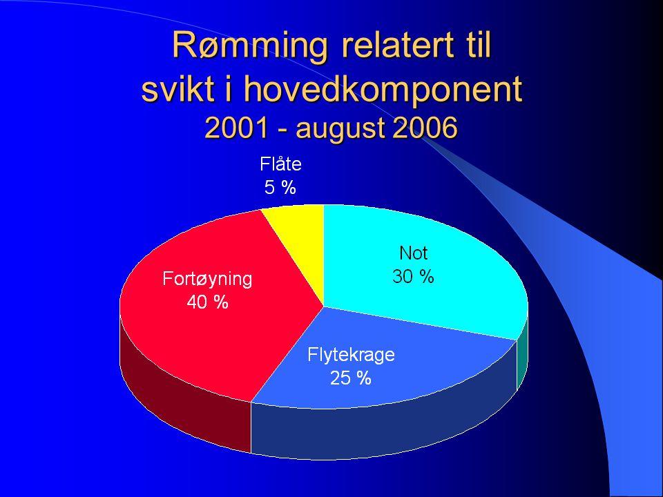 Rømming relatert til svikt i hovedkomponent 2001 - august 2006