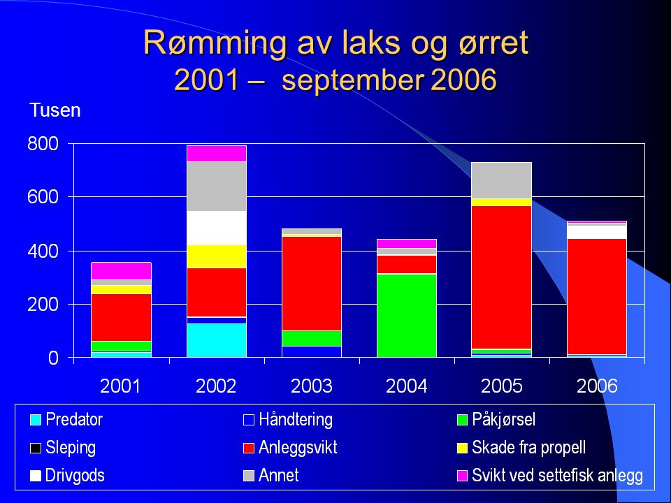 Rømming av laks og ørret 2001 – september 2006
